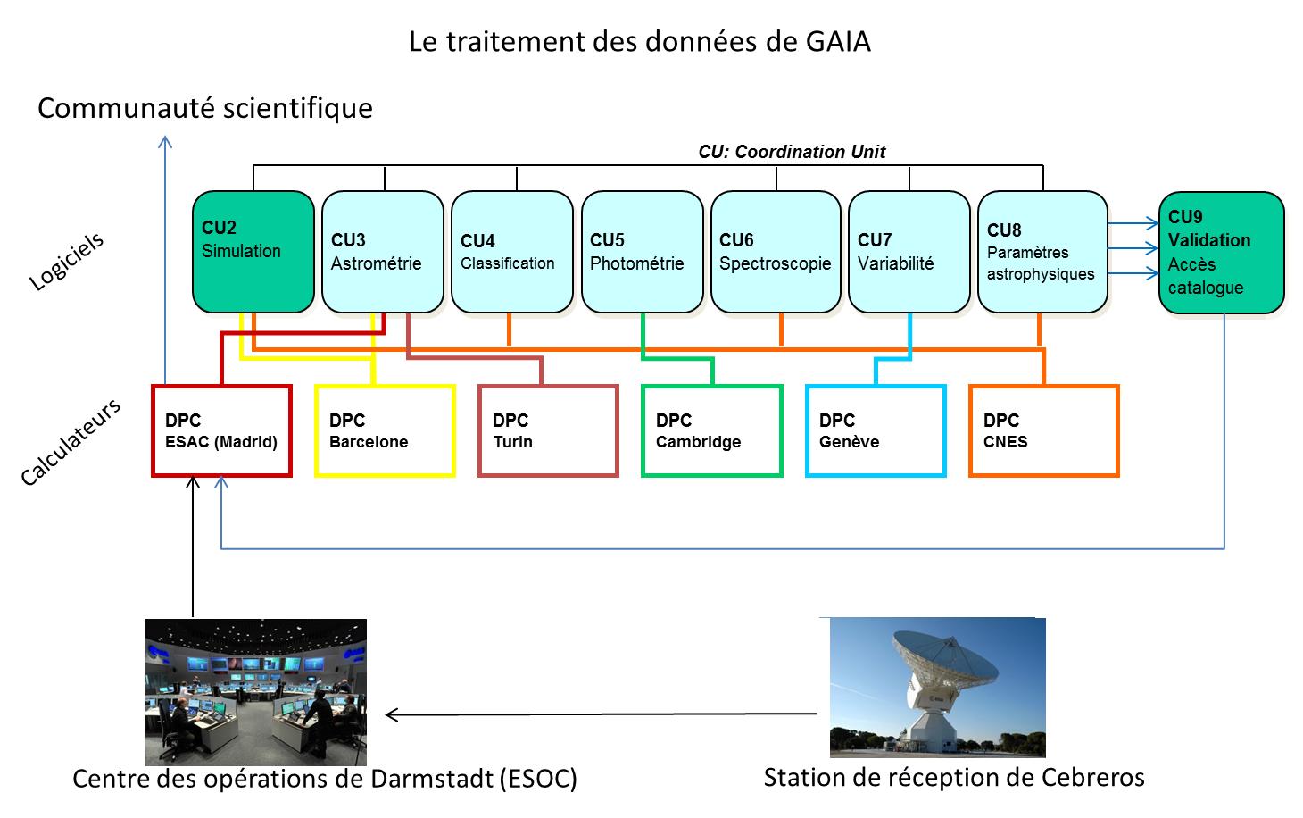 bpc_gaia-traitement-donnees.png